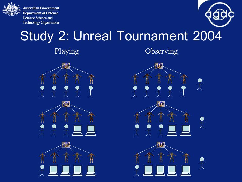 Study 2: Unreal Tournament 2004 PlayingObserving