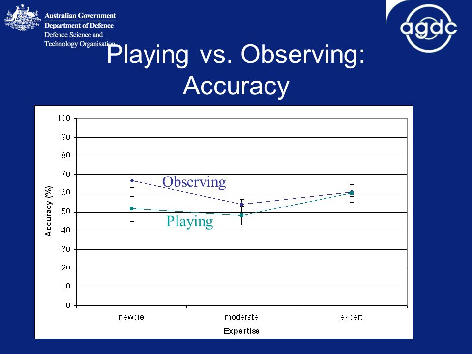 Playing vs. Observing: Accuracy Observing Playing