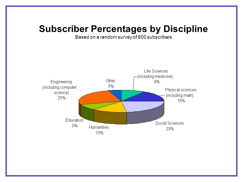 Subscriber Percentages by Discipline Based on a random survey of 600 subscribers
