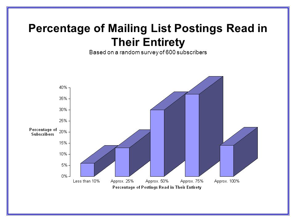 Percentage of Mailing List Postings Read in Their Entirety Based on a random survey of 600 subscribers