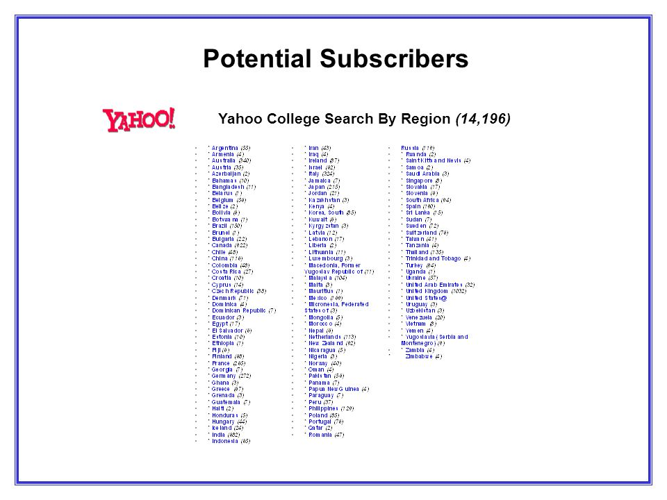 Potential Subscribers Yahoo College Search By Region (14,196)