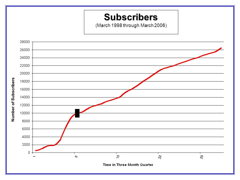 Subscribers Subscribers (March 1998 through March 2006) Number of Subscribers