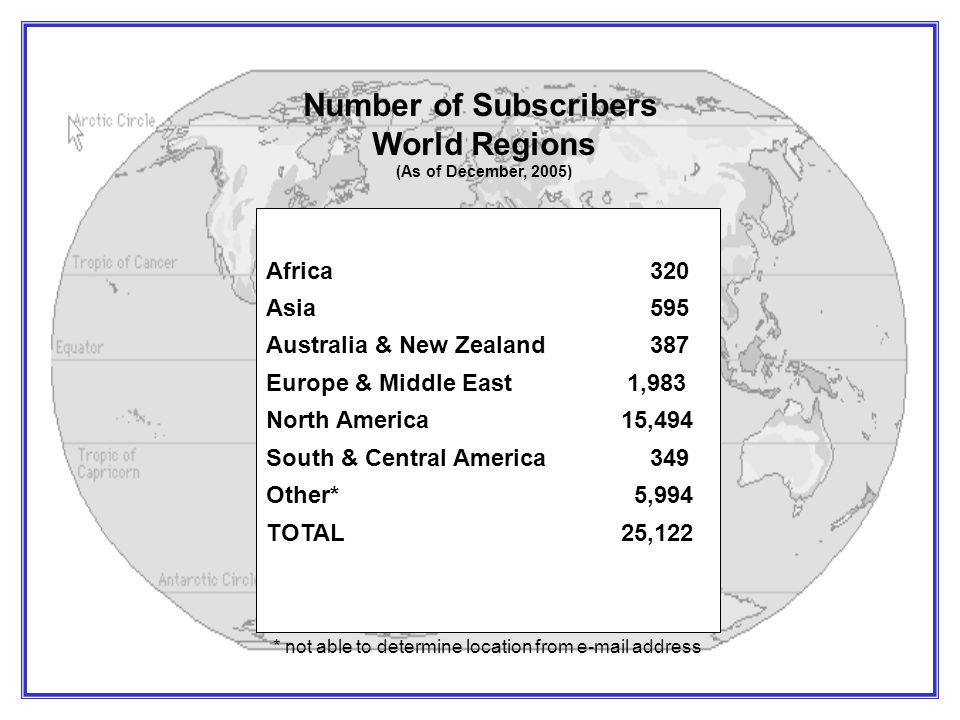 Africa320 Asia595 Australia & New Zealand387 Europe & Middle East 1,983 North America 15,494 South & Central America349 Other* 5,994 TOTAL 25,122 * not able to determine location from e-mail address Number of Subscribers World Regions (As of December, 2005)