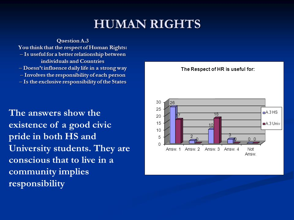 Question A.3 You think that the respect of Human Rights: – Is useful for a better relationship between individuals and Countries – Doesn't influence daily life in a strong way – Involves the responsibility of each person – Is the exclusive responsibility of the States Question A.3 You think that the respect of Human Rights: – Is useful for a better relationship between individuals and Countries – Doesn't influence daily life in a strong way – Involves the responsibility of each person – Is the exclusive responsibility of the States The answers show the existence of a good civic pride in both HS and University students.