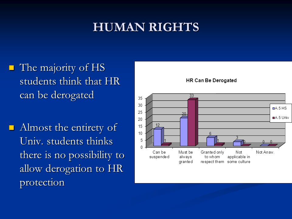 HUMAN RIGHTS The majority of HS students think that HR can be derogated Almost the entirety of Univ.