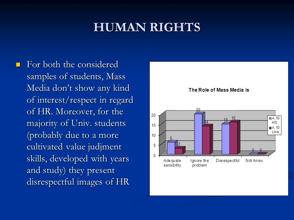 HUMAN RIGHTS For both the considered samples of students, Mass Media don't show any kind of interest/respect in regard of HR.