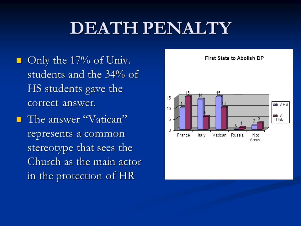 DEATH PENALTY Only the 17% of Univ. students and the 34% of HS students gave the correct answer.