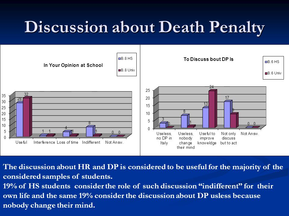 Discussion about Death Penalty The discussion about HR and DP is considered to be useful for the majority of the considered samples of students.