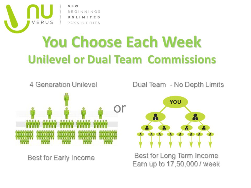 You Choose Each Week Unilevel or Dual Team Commissions Best for Long Term Income Earn up to 17,50,000 / week Dual Team - No Depth Limits Best for Early Income 4 Generation Unilevel or