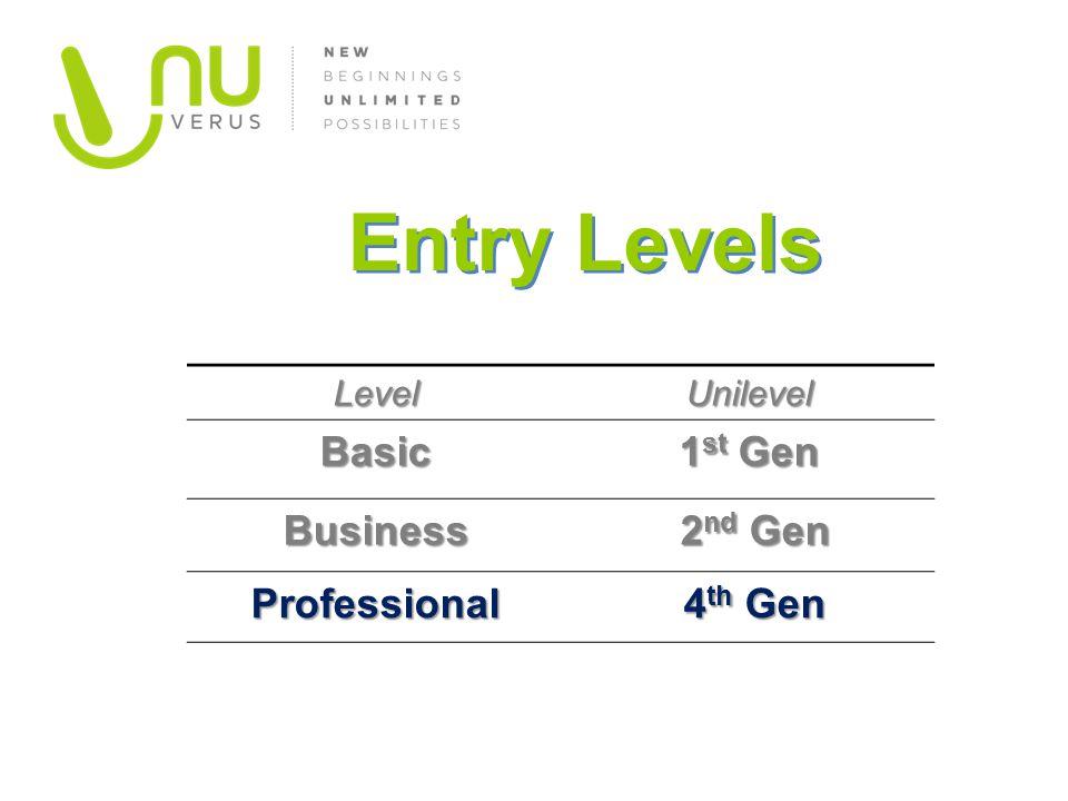 LevelUnilevelBasic 1 st Gen Business 2 nd Gen 2 nd Gen Professional 4 th Gen 4 th Gen Entry Levels