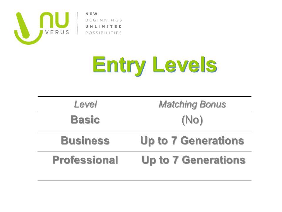 Level Matching Bonus Basic(No) Business Up to 7 Generations Professional Up to 7 Generations Up to 7 Generations Entry Levels