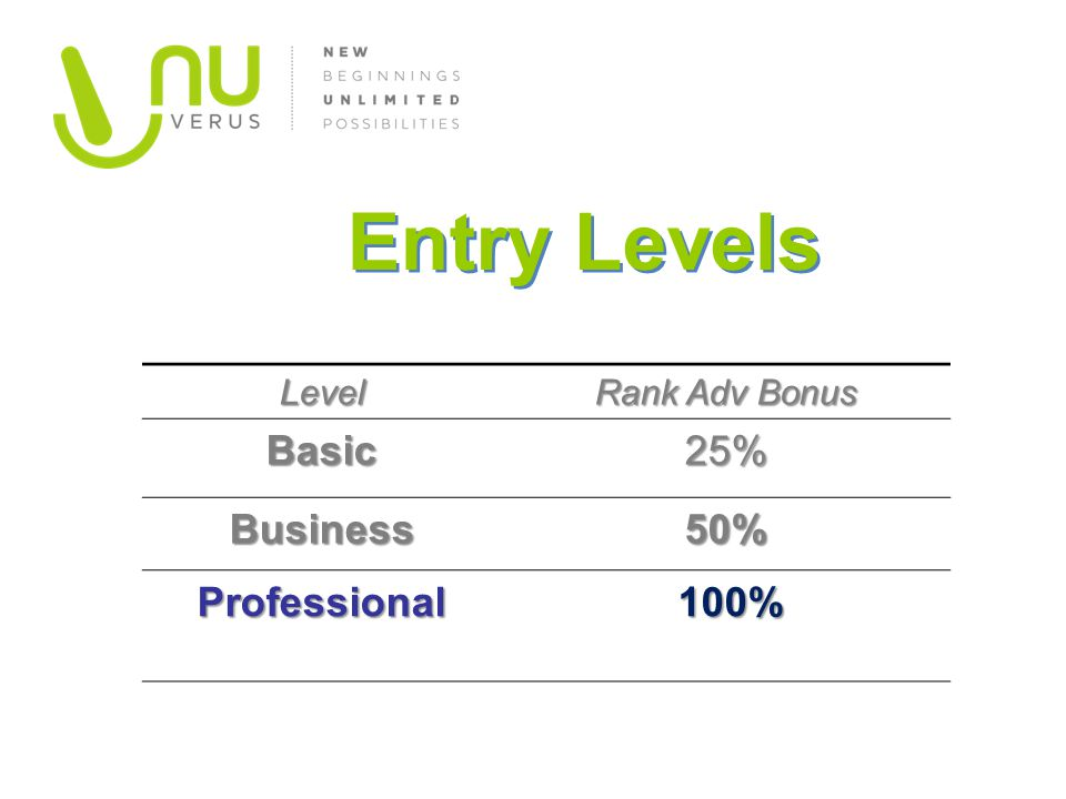 Level Rank Adv Bonus Basic25% Business50% Professional 100% 100% Entry Levels