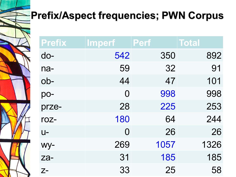 Prefix/Aspect frequencies; PWN Corpus Ja to uzupełnię PrefixImperfPerfTotal do-542350892 na-593291 ob-4447101 po-0998 prze-28225253 roz-18064244 u-026