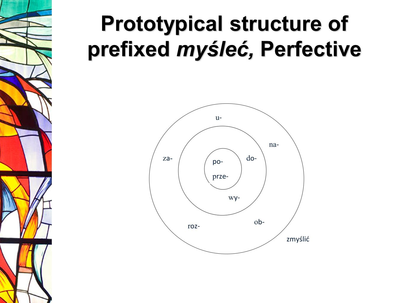 Prototypical structure of prefixed myśleć, Perfective