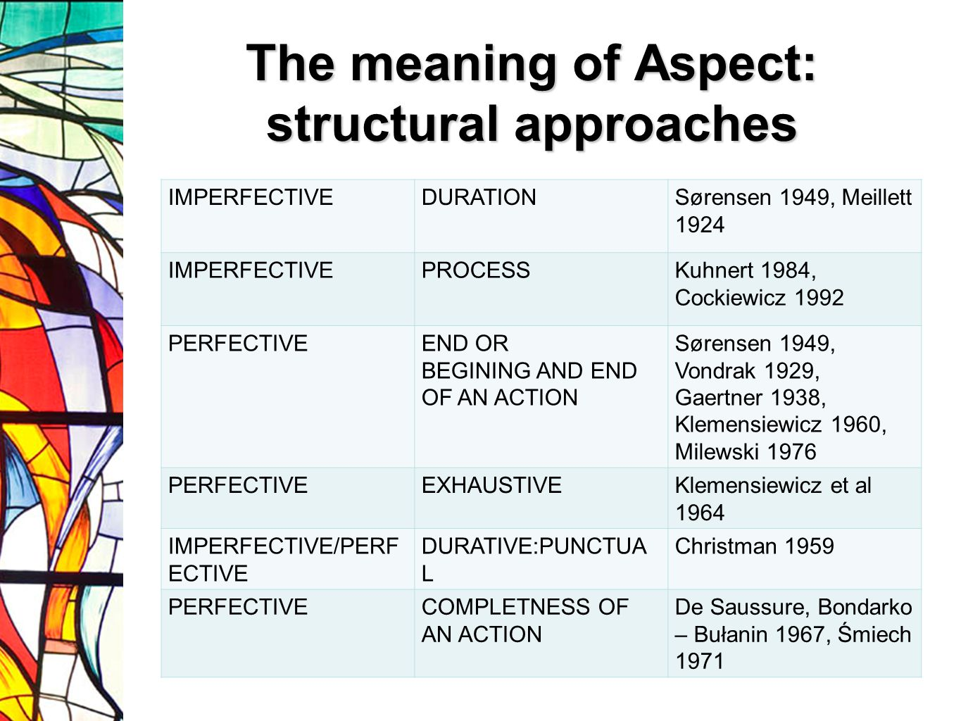 The meaning of Aspect: structural approaches IMPERFECTIVEDURATIONSørensen 1949, Meillett 1924 IMPERFECTIVEPROCESSKuhnert 1984, Cockiewicz 1992 PERFECTIVEEND OR BEGINING AND END OF AN ACTION Sørensen 1949, Vondrak 1929, Gaertner 1938, Klemensiewicz 1960, Milewski 1976 PERFECTIVEEXHAUSTIVEKlemensiewicz et al 1964 IMPERFECTIVE/PERF ECTIVE DURATIVE:PUNCTUA L Christman 1959 PERFECTIVECOMPLETNESS OF AN ACTION De Saussure, Bondarko – Bułanin 1967, Śmiech 1971