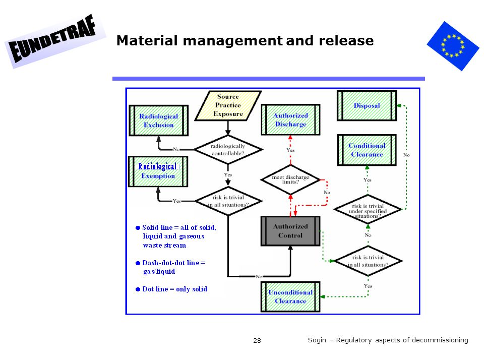 Sogin – Regulatory aspects of decommissioning 28 Material management and release