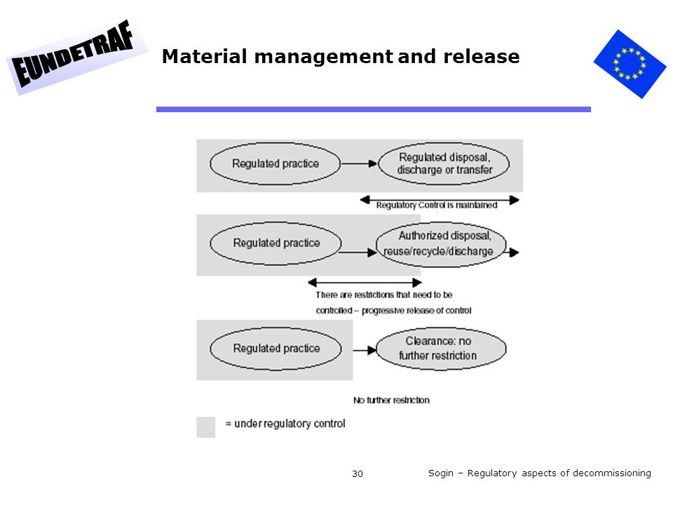 Sogin – Regulatory aspects of decommissioning 30 Material management and release