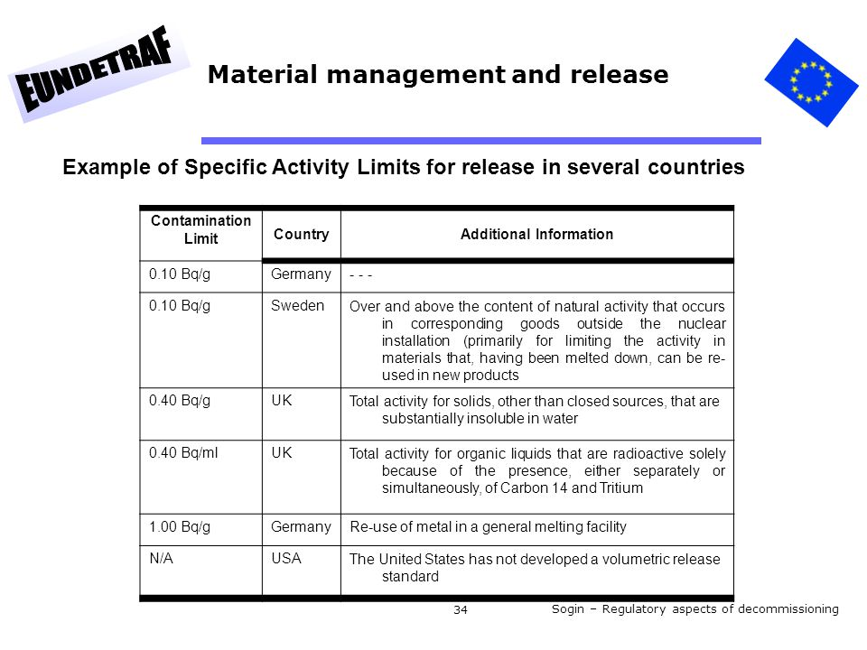Sogin – Regulatory aspects of decommissioning 34 Material management and release Contamination Limit CountryAdditional Information 0.10 Bq/gGermany- - - 0.10 Bq/gSwedenOver and above the content of natural activity that occurs in corresponding goods outside the nuclear installation (primarily for limiting the activity in materials that, having been melted down, can be re- used in new products 0.40 Bq/gUKTotal activity for solids, other than closed sources, that are substantially insoluble in water 0.40 Bq/mlUKTotal activity for organic liquids that are radioactive solely because of the presence, either separately or simultaneously, of Carbon 14 and Tritium 1.00 Bq/gGermanyRe-use of metal in a general melting facility N/AUSAThe United States has not developed a volumetric release standard Example of Specific Activity Limits for release in several countries