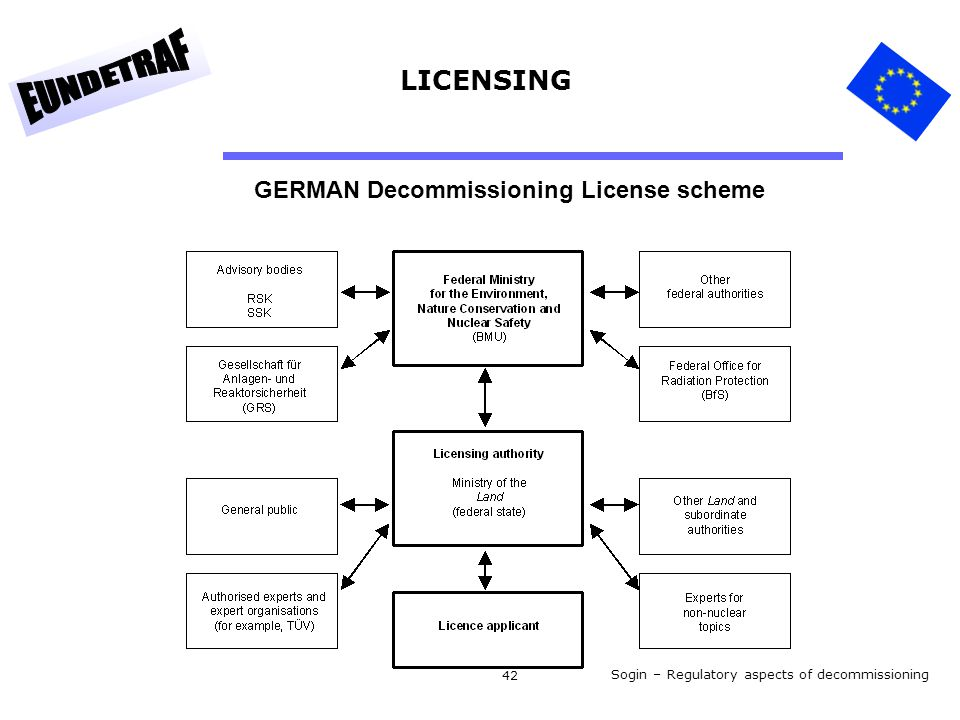 Sogin – Regulatory aspects of decommissioning 42 GERMAN Decommissioning License scheme LICENSING