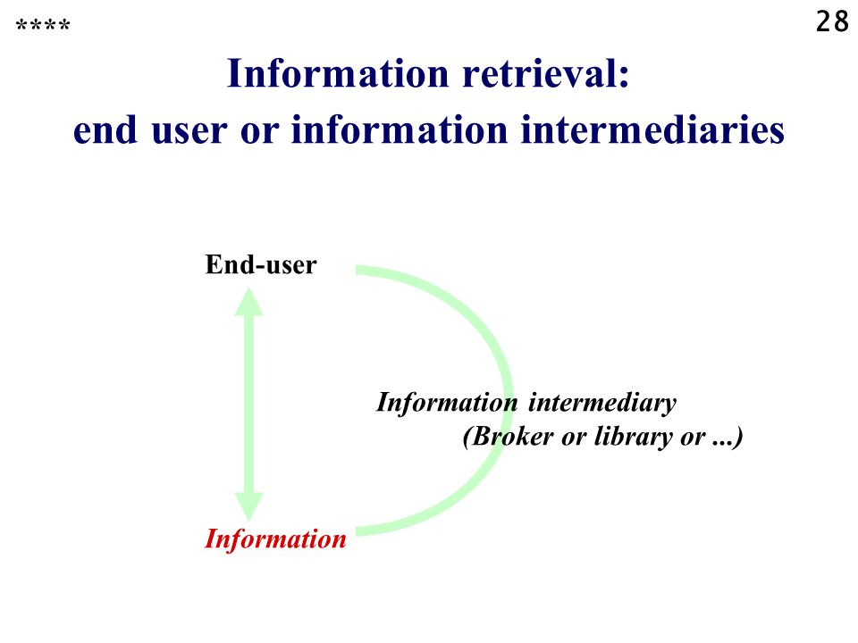 28 Information retrieval: end user or information intermediaries End-user Information intermediary (Broker or library or...) Information ****