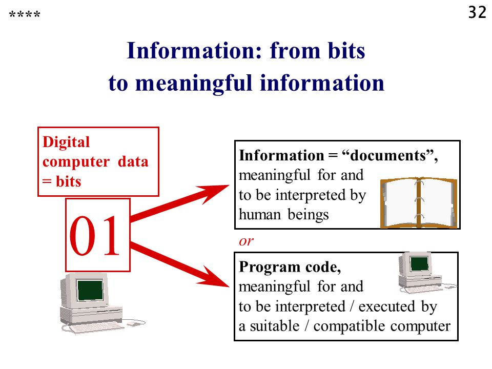 32 Information: from bits to meaningful information Digital computer data = bits or 01 Program code, meaningful for and to be interpreted / executed b