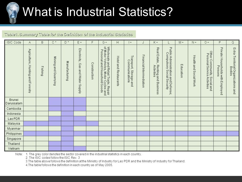 Table1. Summary Table for the Definition of the Industrial Statistics Note:1.