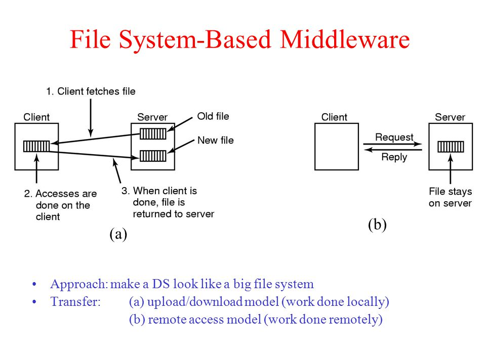 File System-Based Middleware (a) (b) Approach: make a DS look like a big file system Transfer: (a) upload/download model (work done locally) (b) remot