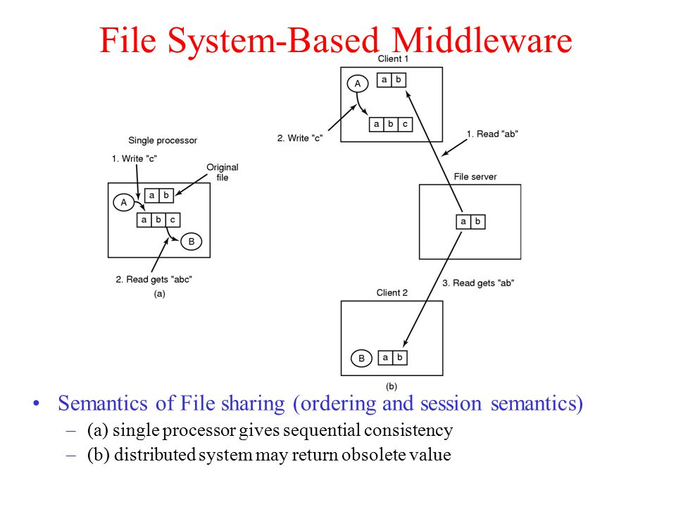Semantics of File sharing (ordering and session semantics) –(a) single processor gives sequential consistency –(b) distributed system may return obsol