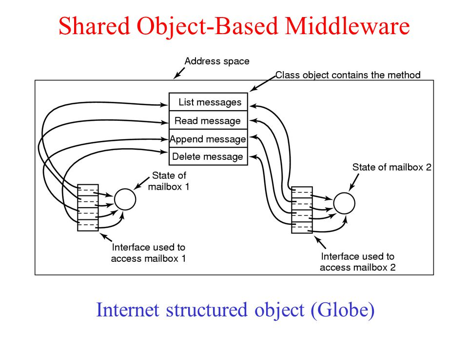 Shared Object-Based Middleware Internet structured object (Globe)