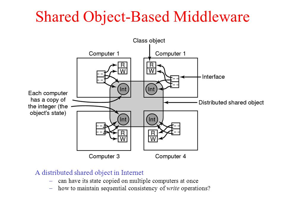 Shared Object-Based Middleware A distributed shared object in Internet –can have its state copied on multiple computers at once –how to maintain sequential consistency of write operations