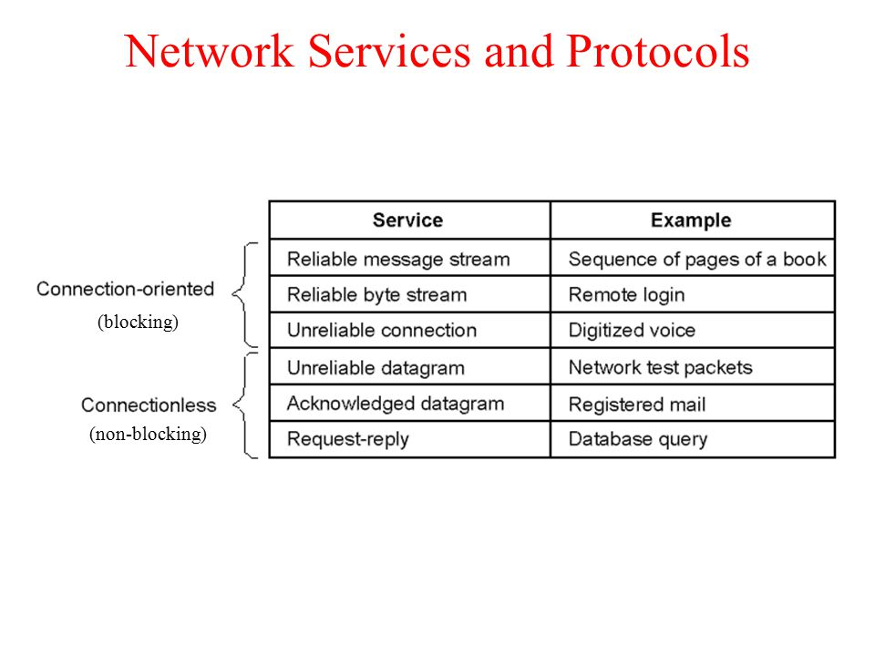 Network Services and Protocols Network Services (blocking) (non-blocking)