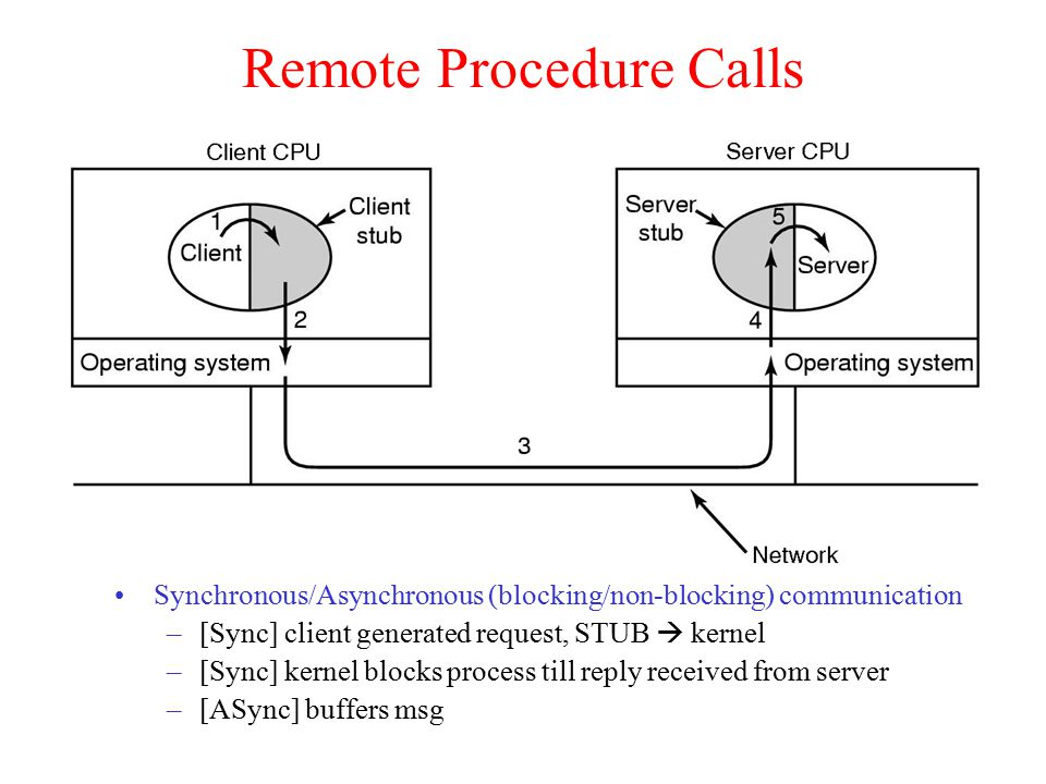 Remote Procedure Calls Synchronous/Asynchronous (blocking/non-blocking) communication –[Sync] client generated request, STUB  kernel –[Sync] kernel blocks process till reply received from server –[ASync] buffers msg