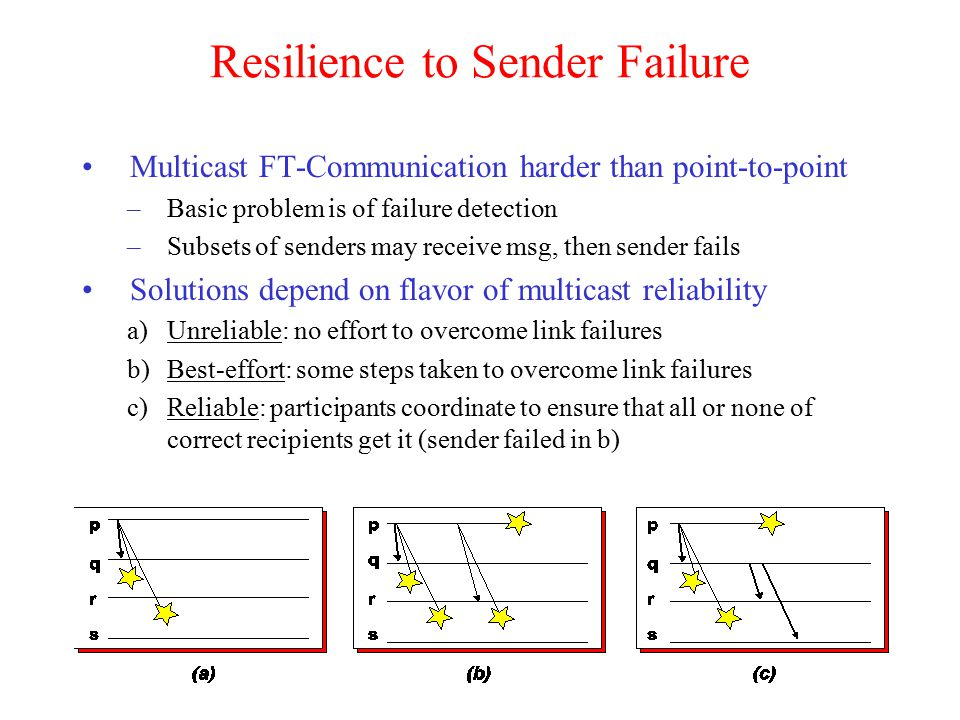 Resilience to Sender Failure Multicast FT-Communication harder than point-to-point –Basic problem is of failure detection –Subsets of senders may receive msg, then sender fails Solutions depend on flavor of multicast reliability a)Unreliable: no effort to overcome link failures b)Best-effort: some steps taken to overcome link failures c)Reliable: participants coordinate to ensure that all or none of correct recipients get it (sender failed in b)