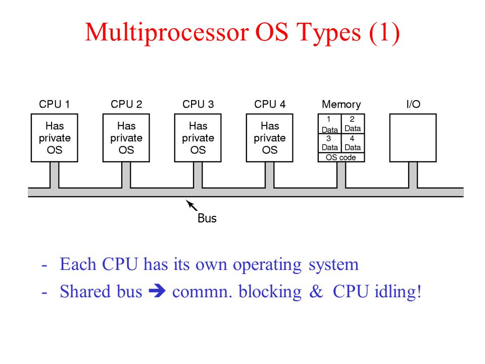 Multiprocessor OS Types (1) -Each CPU has its own operating system -Shared bus  commn.