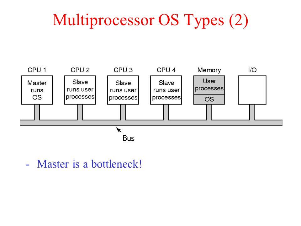 Multiprocessor OS Types (2) Master-Slave multiprocessors Bus -Master is a bottleneck!
