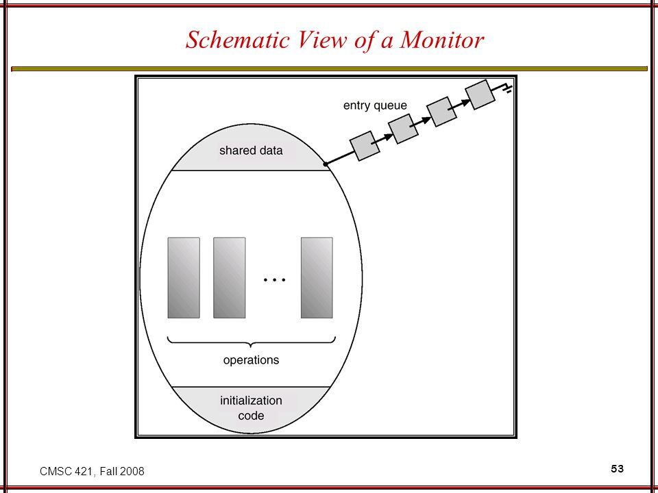CMSC 421, Fall 2008 53 Schematic View of a Monitor