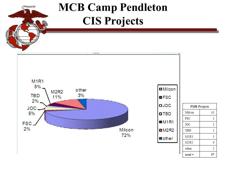 PMB Projects Milcon41 FSC1 JOC3 TBD1 M1R13 M2R26 other2 total =57 MCB Camp Pendleton CIS Projects