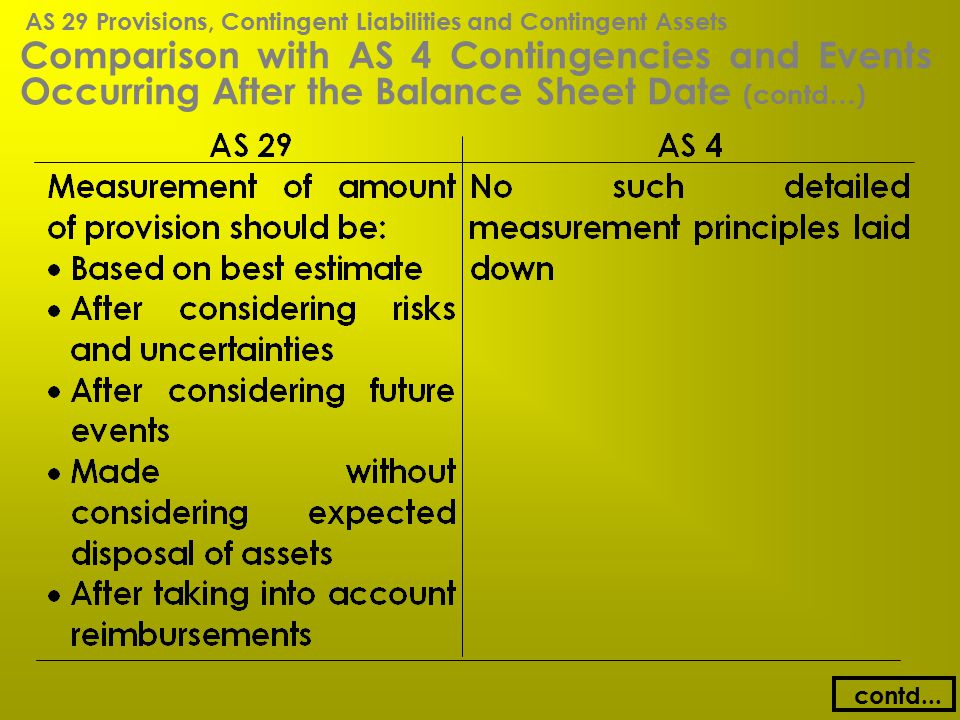Comparison with AS 4 Contingencies and Events Occurring After the Balance Sheet Date (contd…) contd... AS 29 Provisions, Contingent Liabilities and Co
