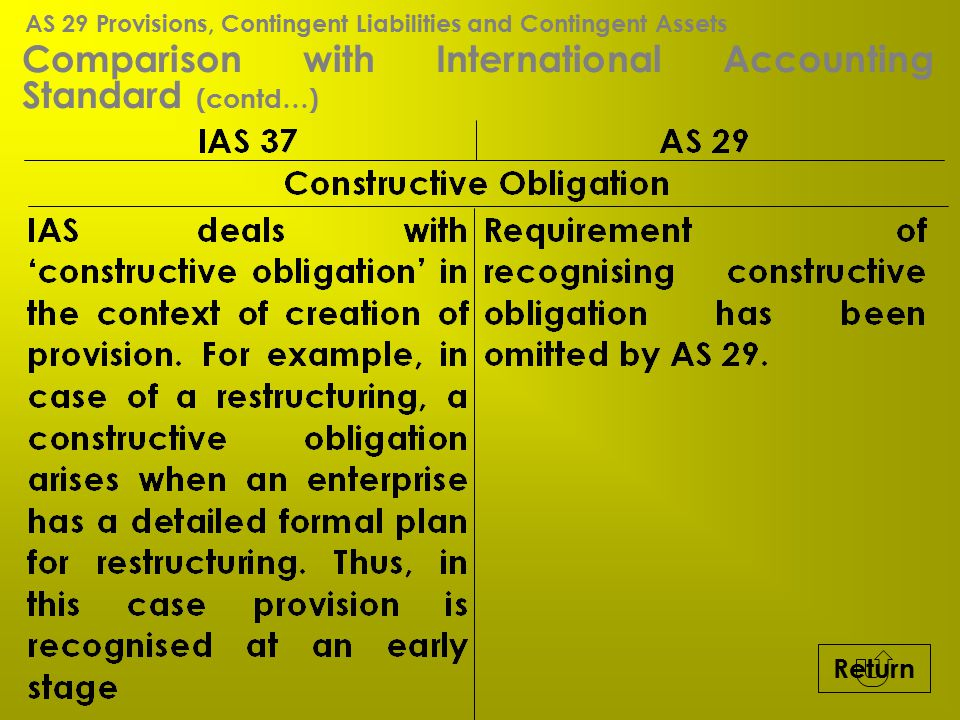 Comparison with International Accounting Standard (contd…) Return AS 29 Provisions, Contingent Liabilities and Contingent Assets