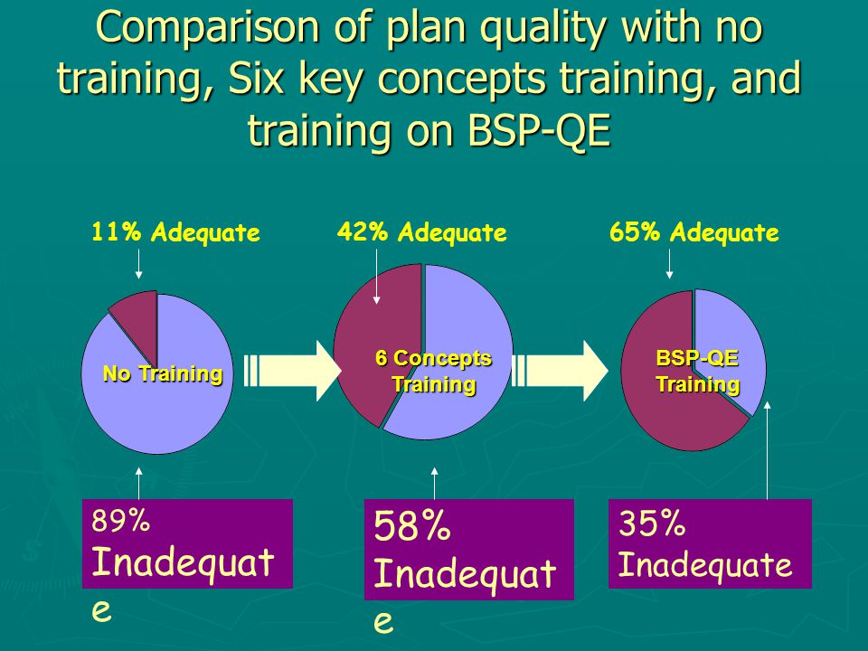 Comparison of plan quality with no training, Six key concepts training, and training on BSP-QE 11% Adequate 89% Inadequat e No Training 6 Concepts Training 42% Adequate 58% Inadequat e 35% Inadequate 65% Adequate BSP-QE Training