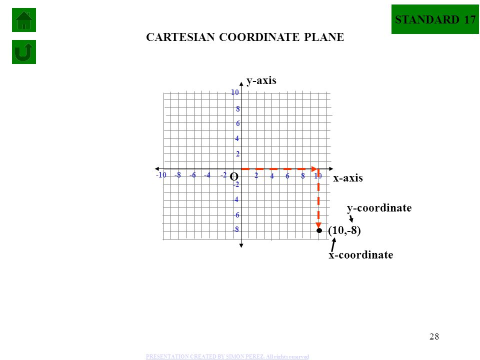 28 4 2 6 -2-4-6 2 4 6 -2 -4 -6 8 10 -8 -10 8 -8 10 x-axis y-axis CARTESIAN COORDINATE PLANE (10,-8) x-coordinate y-coordinate O STANDARD 17 PRESENTATI