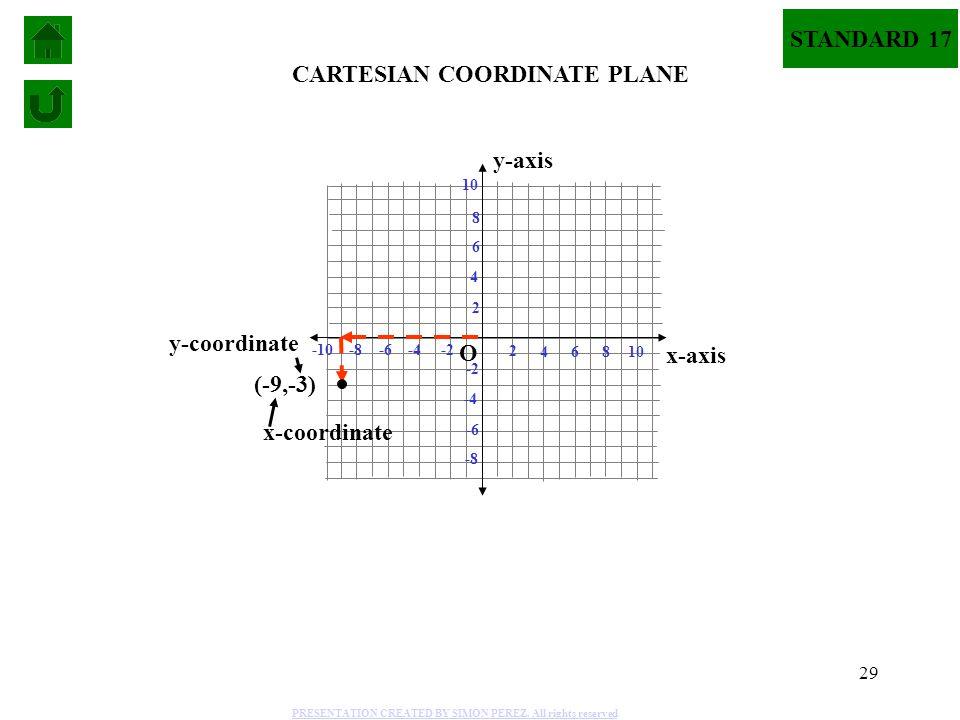 29 4 2 6 -2-4-6 2 4 6 -2 -4 -6 8 10 -8 -10 8 -8 10 x-axis y-axis CARTESIAN COORDINATE PLANE (-9,-3) x-coordinate y-coordinate O STANDARD 17 PRESENTATI