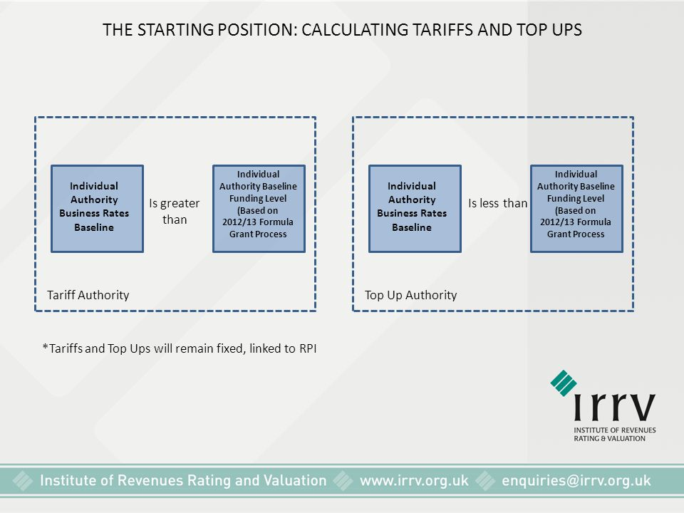 THE STARTING POSITION: CALCULATING TARIFFS AND TOP UPS *Tariffs and Top Ups will remain fixed, linked to RPI Top Up Authority Individual Authority Bas