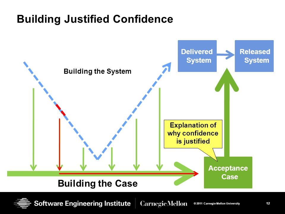 12 © 2011 Carnegie Mellon University Delivered System Building the System Building the Case Acceptance Case Building Justified Confidence Released System Explanation of why confidence is justified