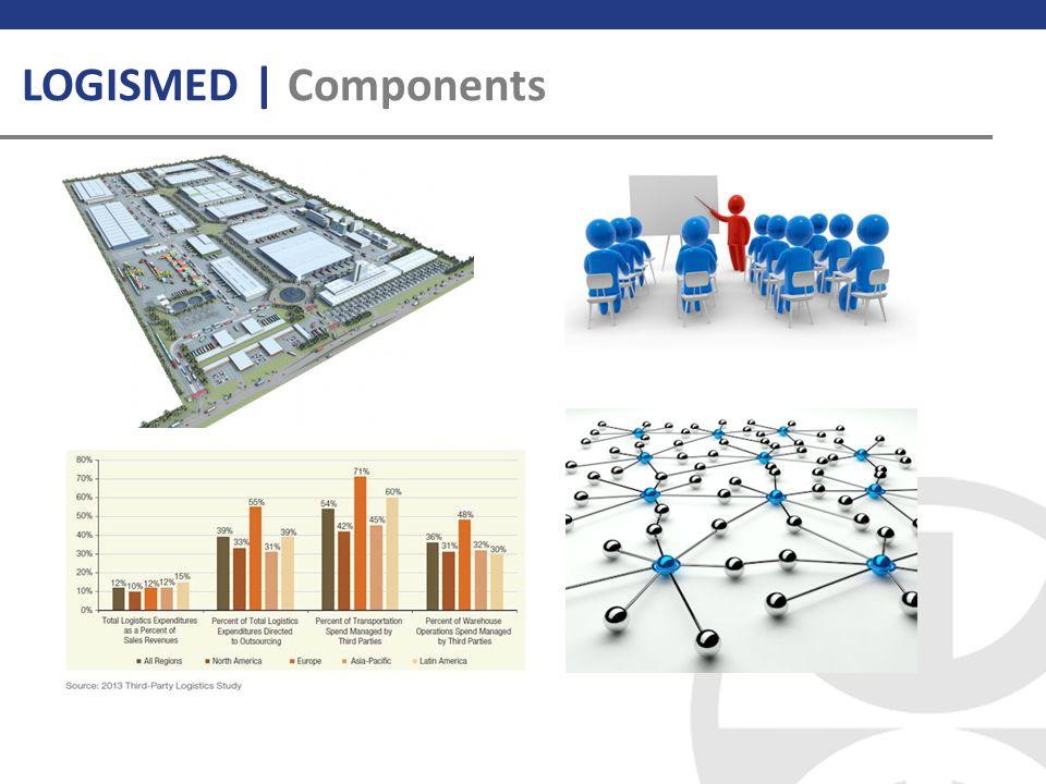 LOGISMED | Components