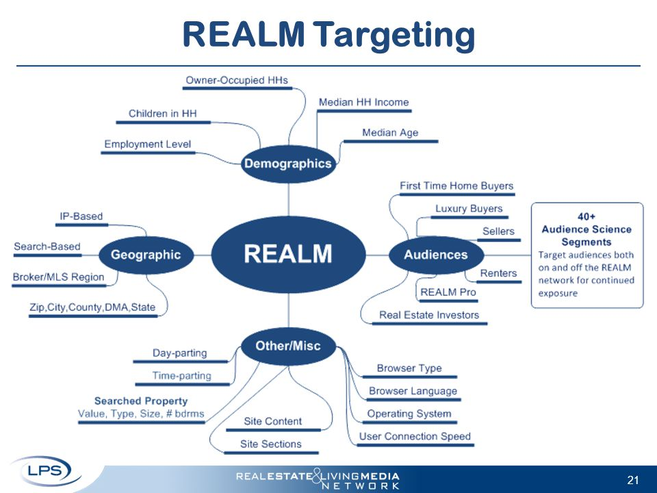 REALM Targeting 21
