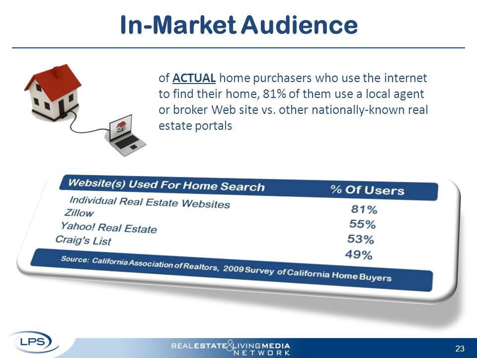 In-Market Audience of ACTUAL home purchasers who use the internet to find their home, 81% of them use a local agent or broker Web site vs.