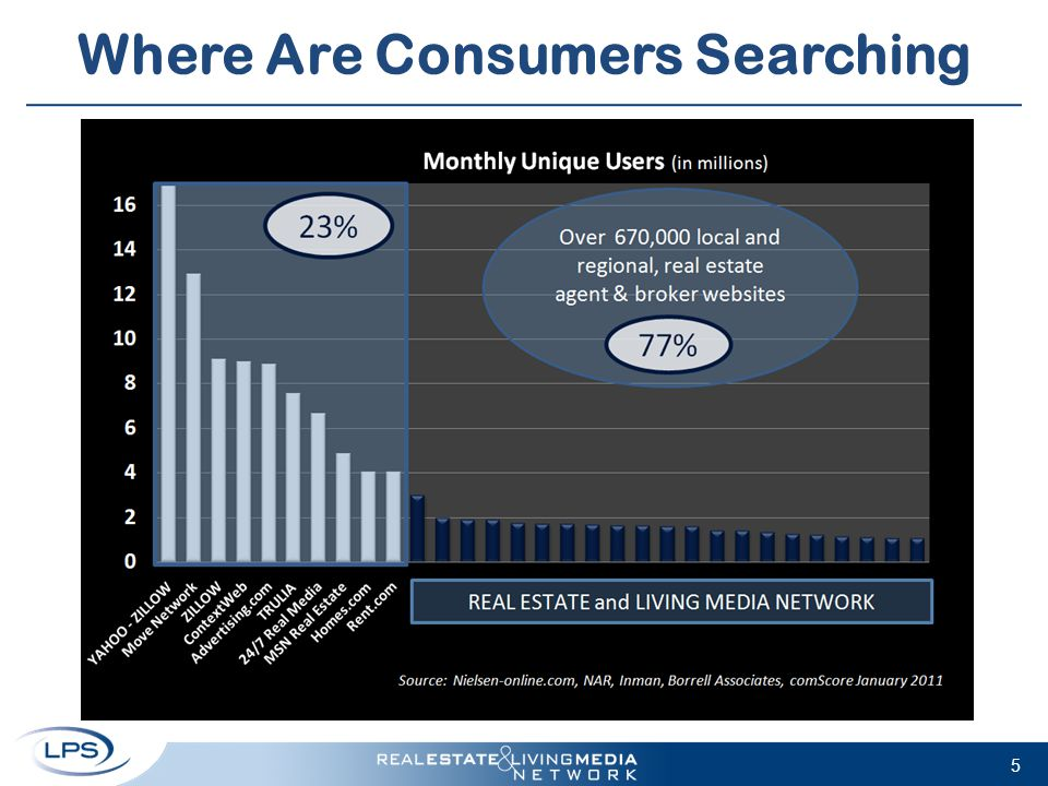 Where Are Consumers Searching 5