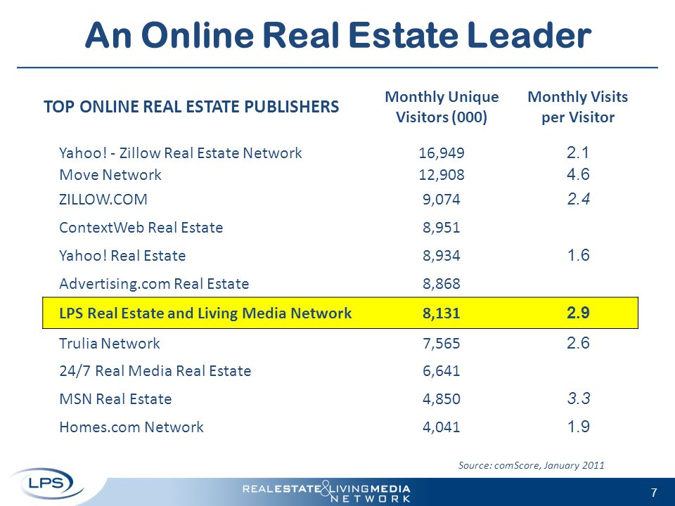 7 An Online Real Estate Leader Source: comScore, January 2011 TOP ONLINE REAL ESTATE PUBLISHERS Monthly Unique Visitors (000) Monthly Visits per Visit