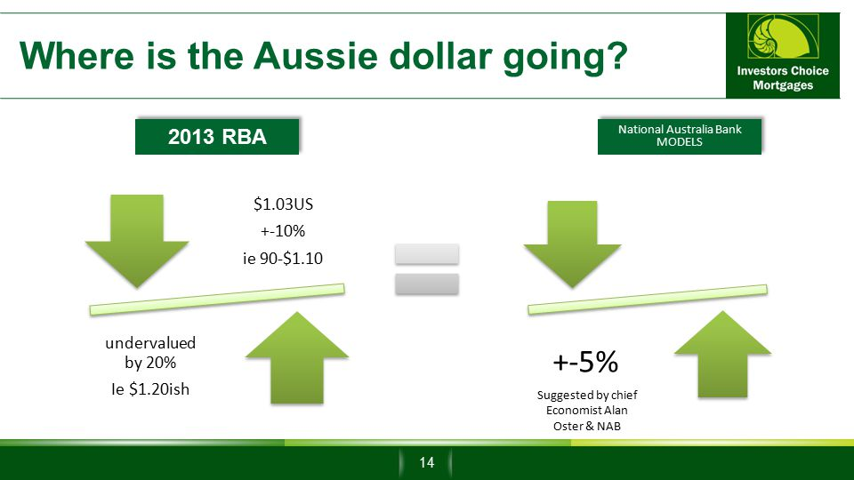 Where is the Aussie dollar going.